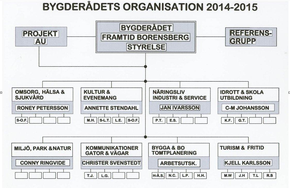 Bygderådets organisation 2014_2015