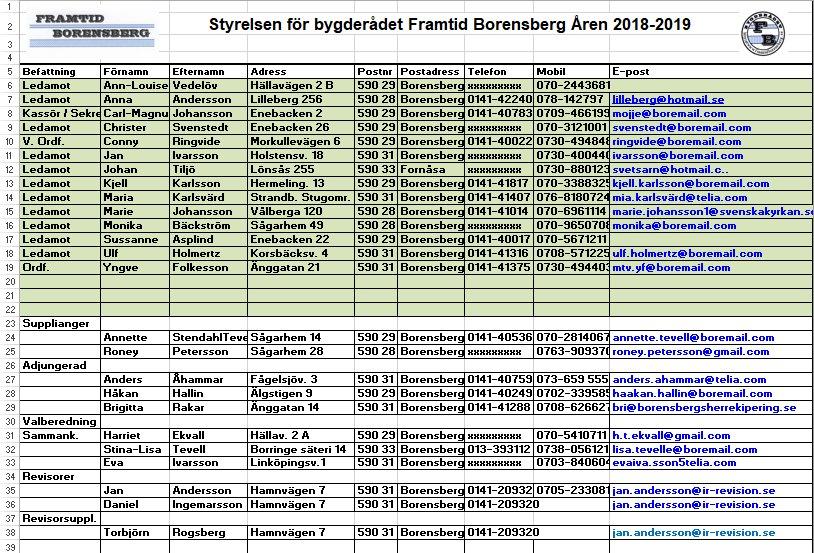 Styrelsen Bygderådet Framtid Borensberg 2018-2019